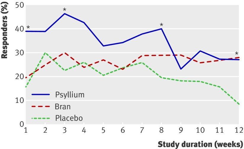 psyllium-for-ibs-treatment