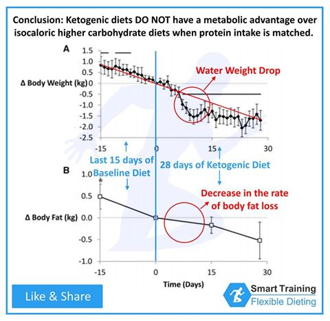 low carb no metabolic advantage over high carb for fat loss