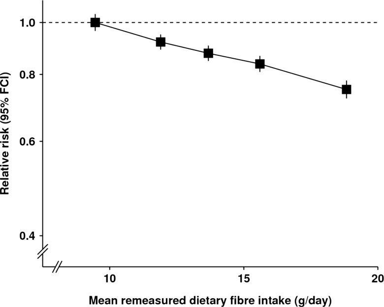 fiber intake and diverticulitis