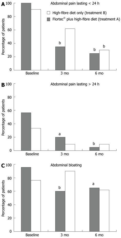 probiotics and diverticulitis for treatment