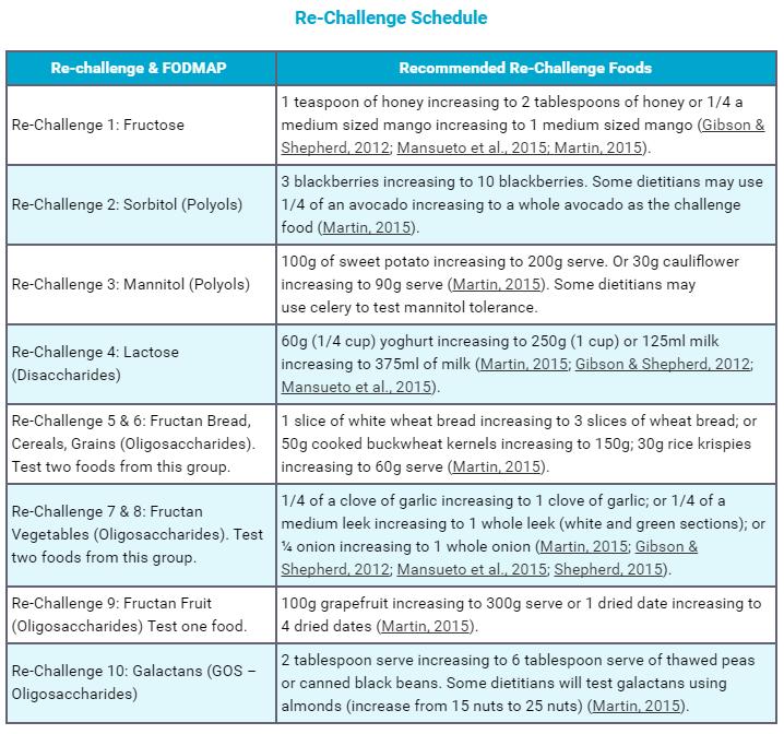 FODMAP reintroduction plan food challenge schedule