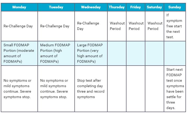 FODMAP reintroduction plan schedule