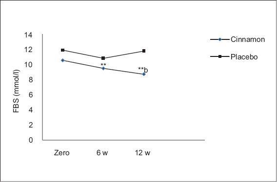 cinnamon-powder-on-fasting-glucose