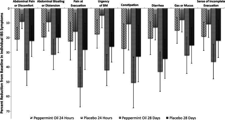 peppermint-oil-vs-placebo-ibs-treatment