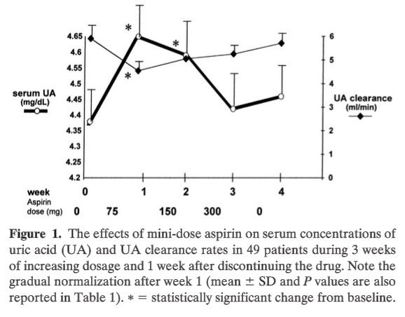 uric acid and aspirin use