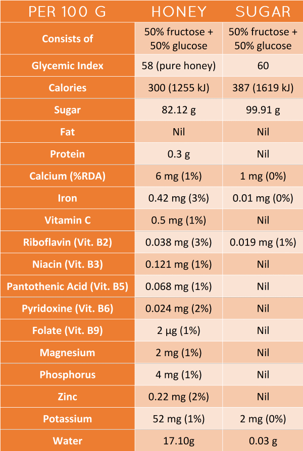 honey vs sugar nutrient table