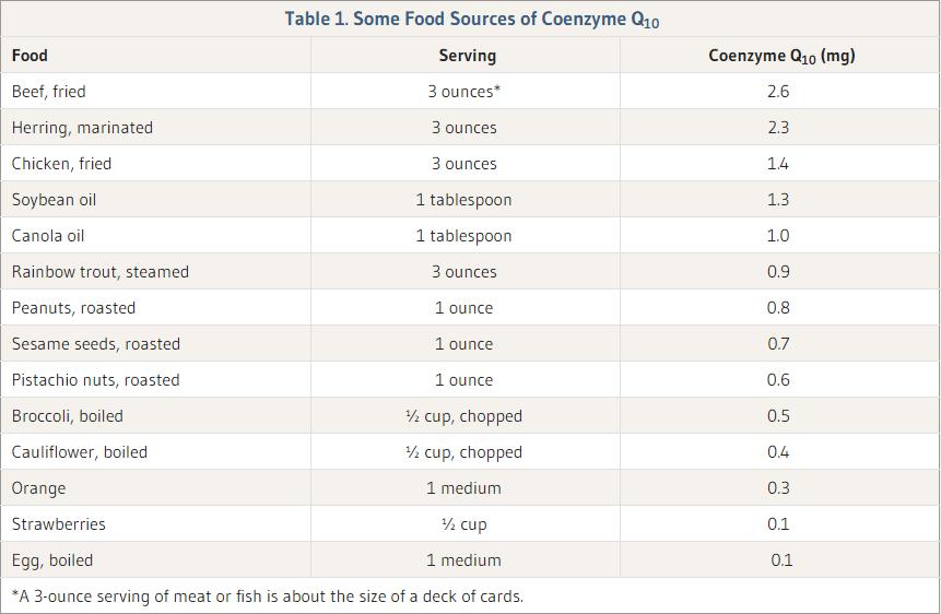 CoQ10 foods