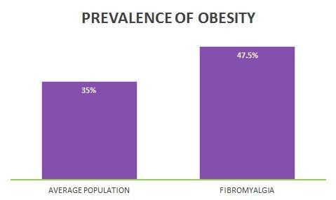 FIBROMYALGIA obesity graph