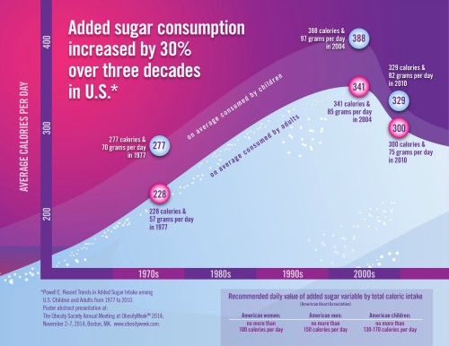 Rates of added sugar consumption in the US