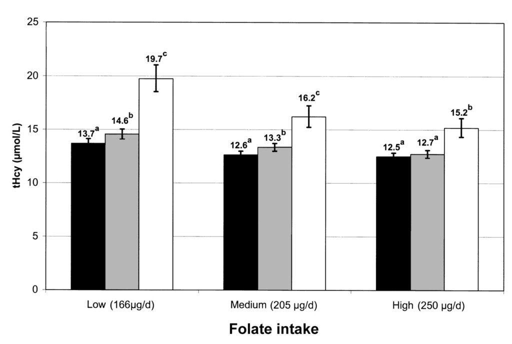 Folate vs homocysteine