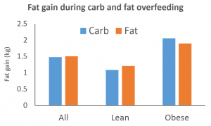 Fat gain during carb and fat overfeeding
