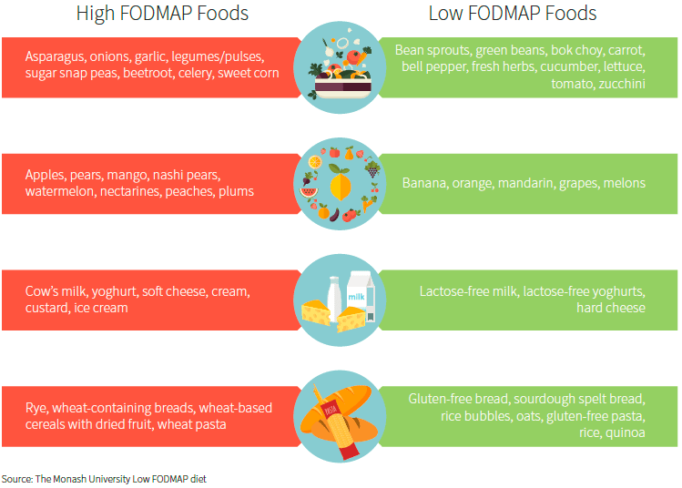 high and low FODMAP foods