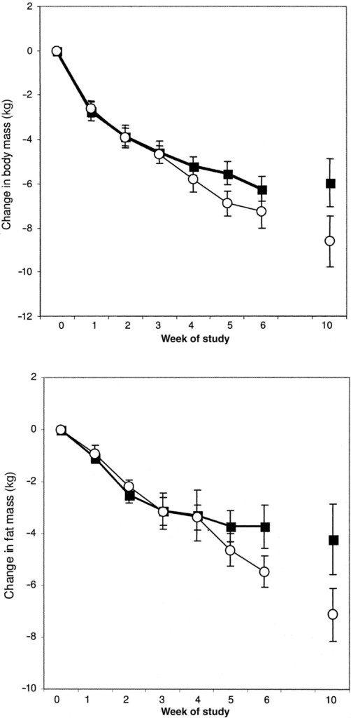 keto vs carbs for fat loss