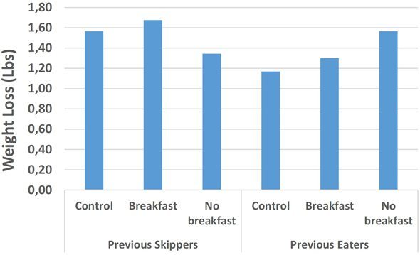 eating-vs-skipping-breakfast hypothyroidism
