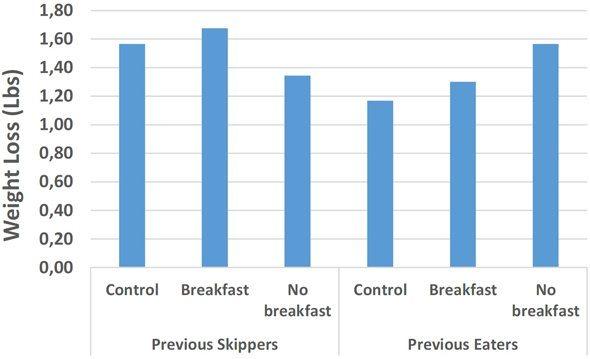 eating-vs-skipping-breakfast hypothyroidism