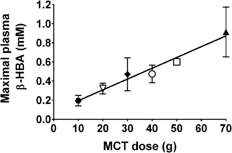 MCT supplements and ketones alzheimers disease