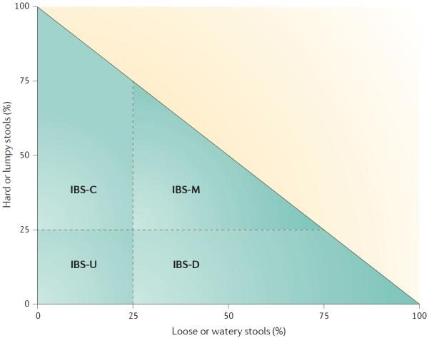 Calculating IBS subtypes