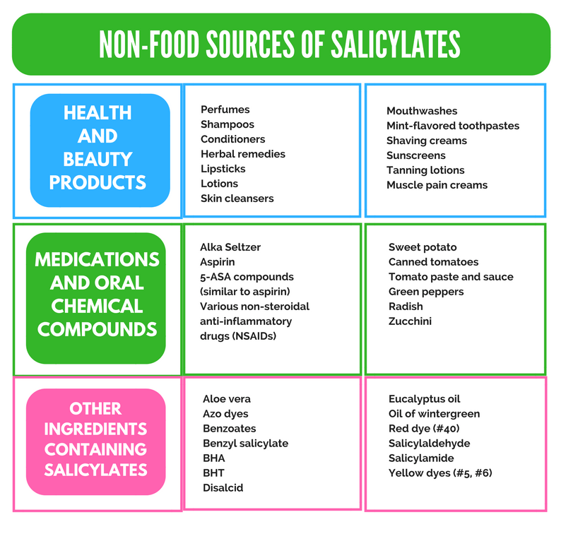 NON-FOOD SOURCES OF SALICYLATES