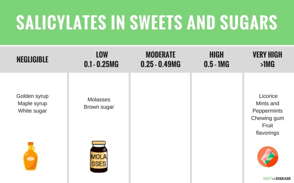 SALICYLATEs in SWEETS AND SUGARS