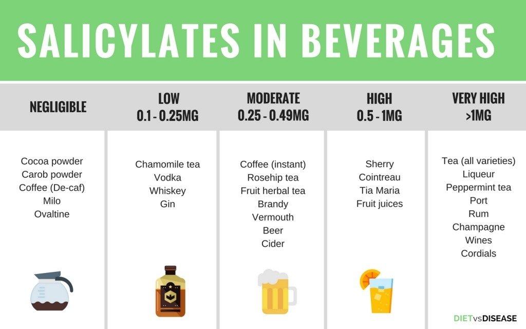 Salicylate levels in Beverages