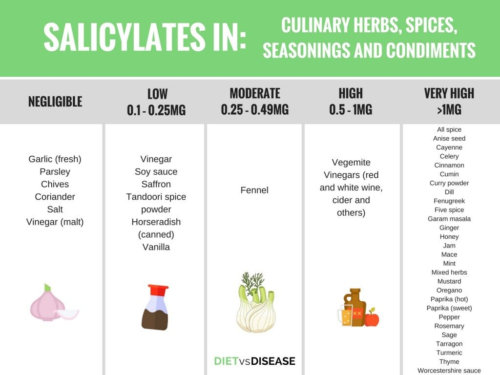 Salicylate levels in culinary Herbs, Spices, Seasonings and Condiments