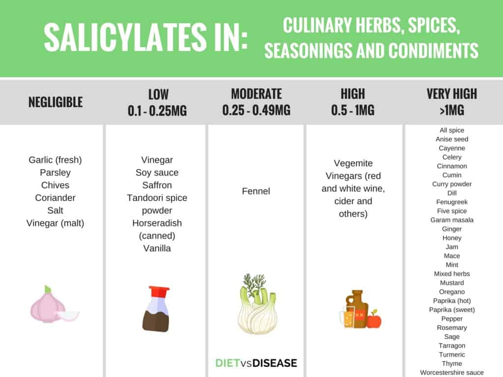 Salicylate Intolerance: The Complete Guide + List of Foods