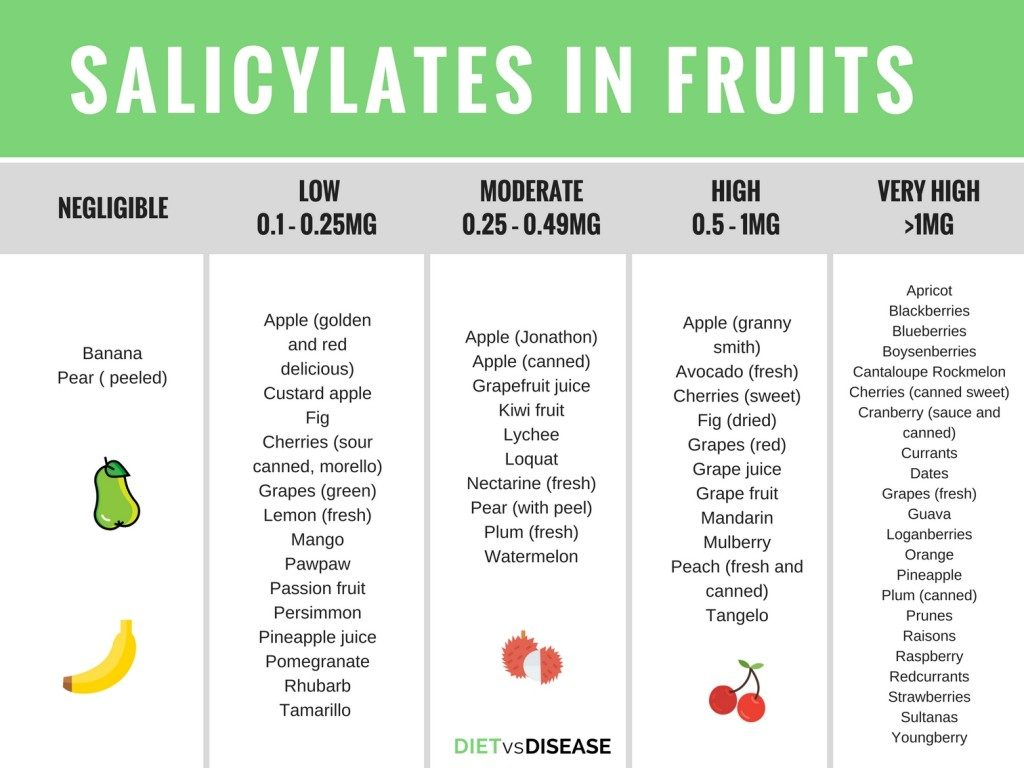 Salicylate Foods - Fruits