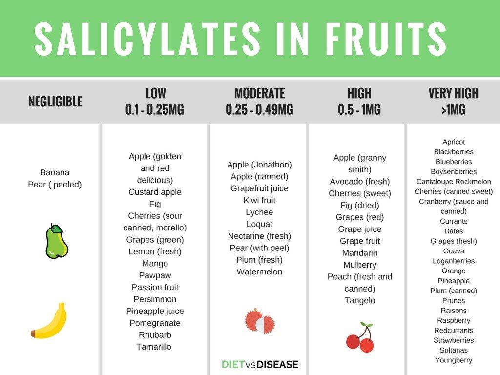 Salicylate Foods - Fruits