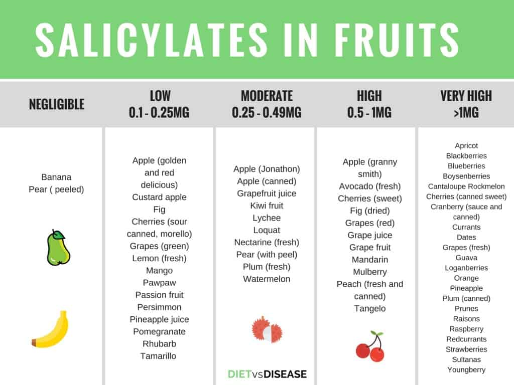 Low Salicylate Food List