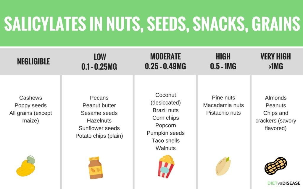 Salicylate levels in Nuts, Seeds, Snacks, Grains
