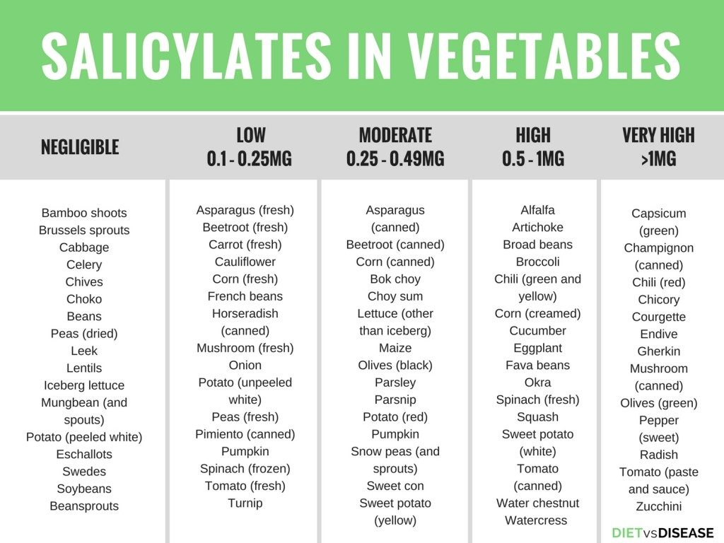 Salicylate levels in foods - Vegetables