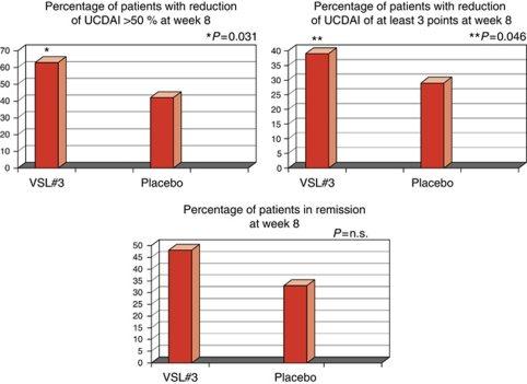 VSL #3 probiotics for ulcerative colitis and IBD