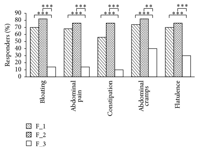 IBS flatulence farting study