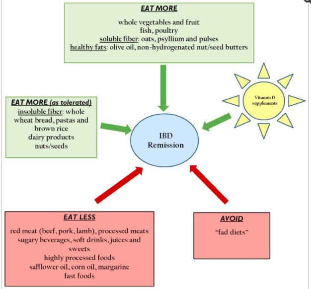 general diet for IBD