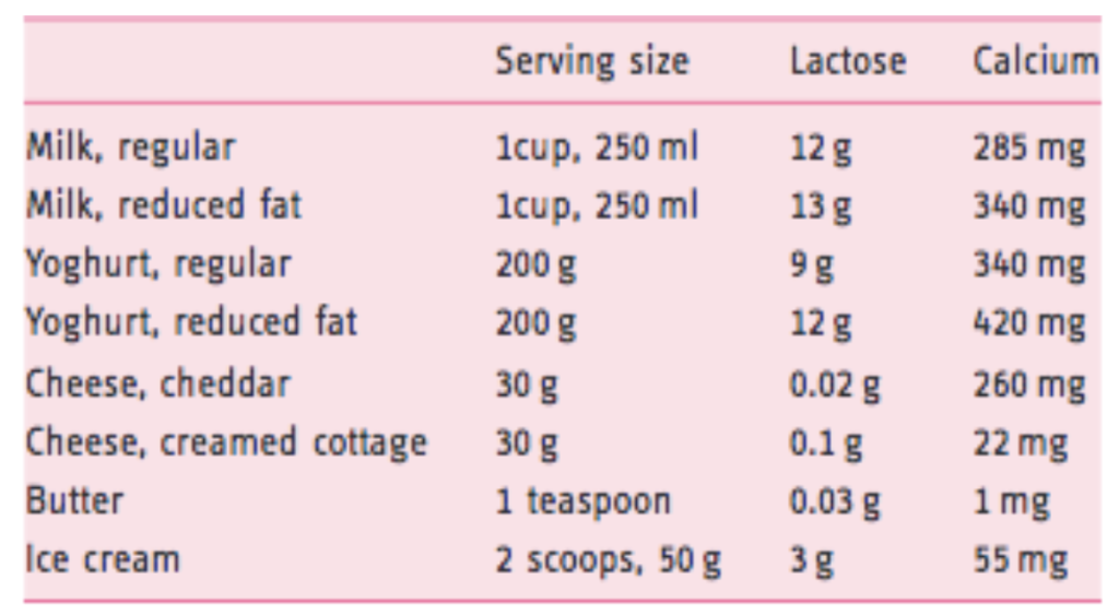 Lactose Levels In Dairy Products