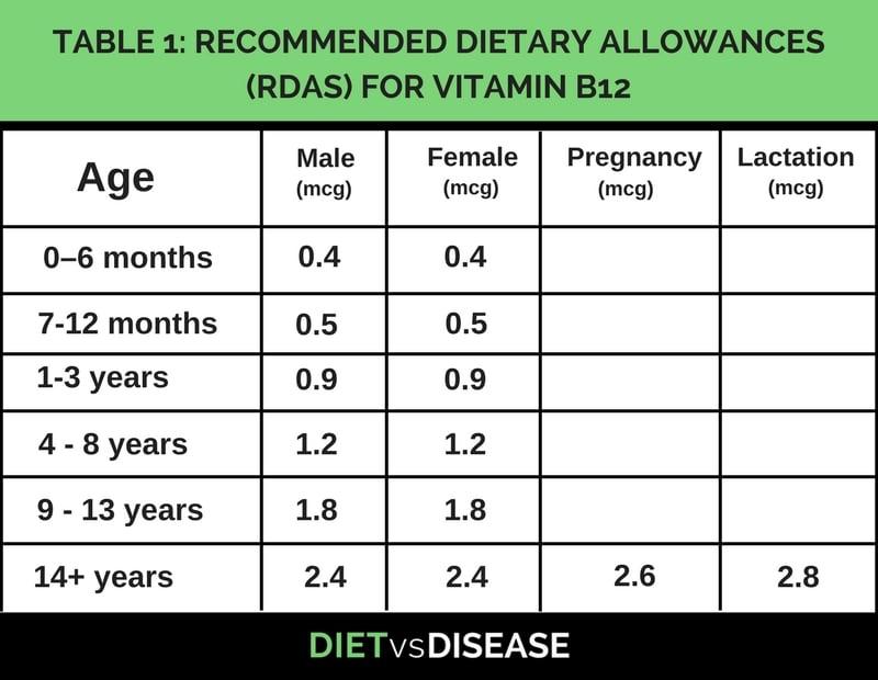 Vitamin B12 Supplements 2