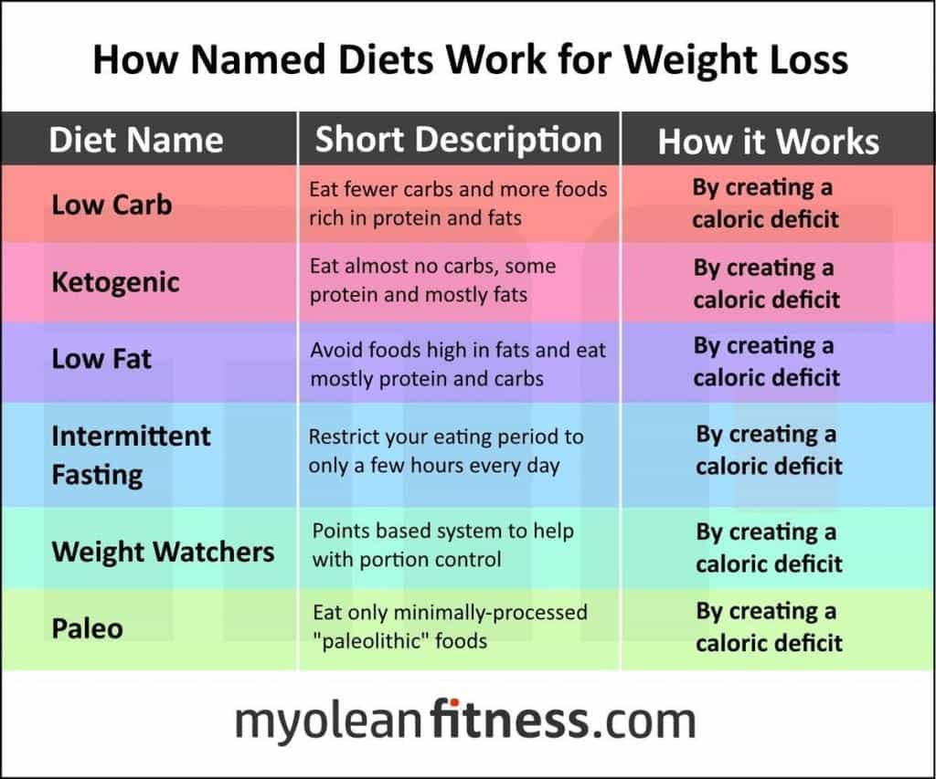 Image result for calorie deficit meme