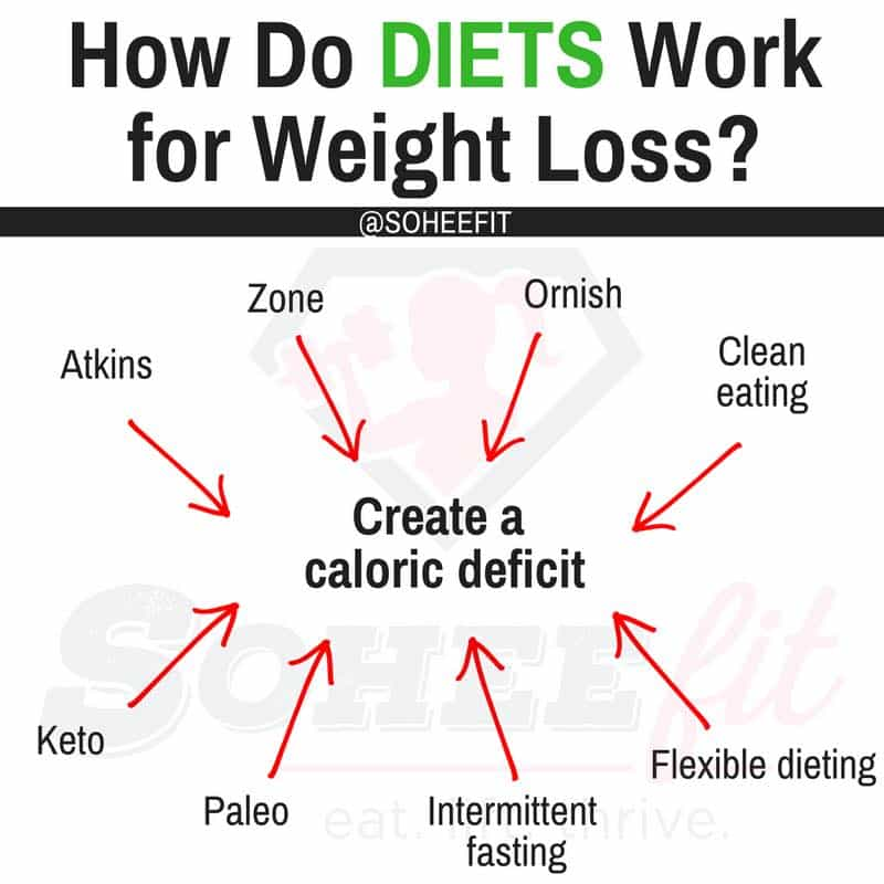 One more time calories and weight loss