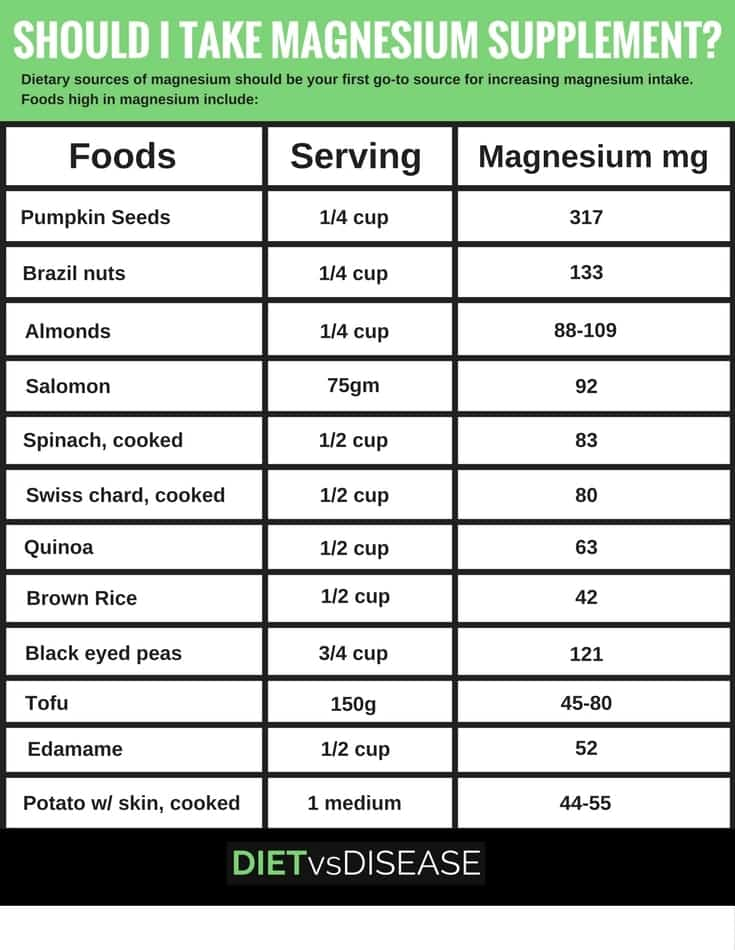 Should I take magnesium supplement (1)