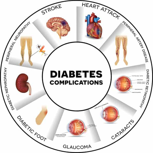 risks of HbA1c and diabetes complications