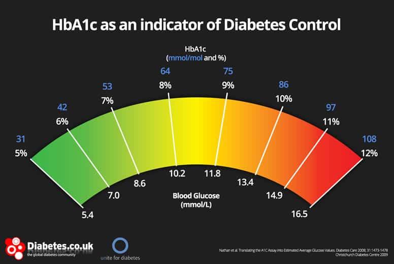hba1c diabetes control chart