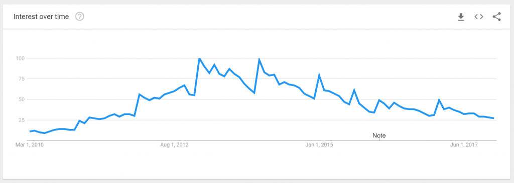 Google search trends- paleo diet