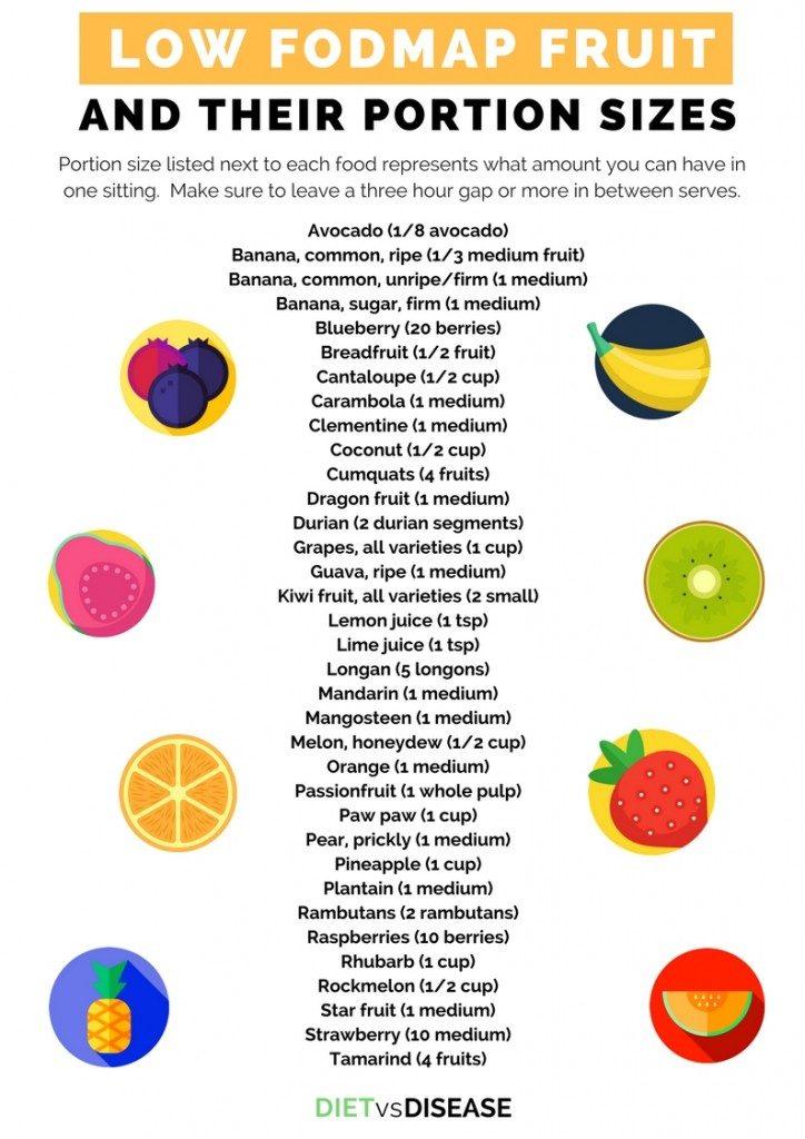 Low FODMAP fruit chart list