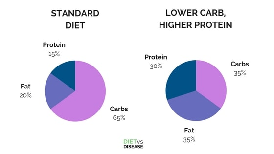 STANDARD DIET vs LOWER CARB HIGHER PROTEIN DIET