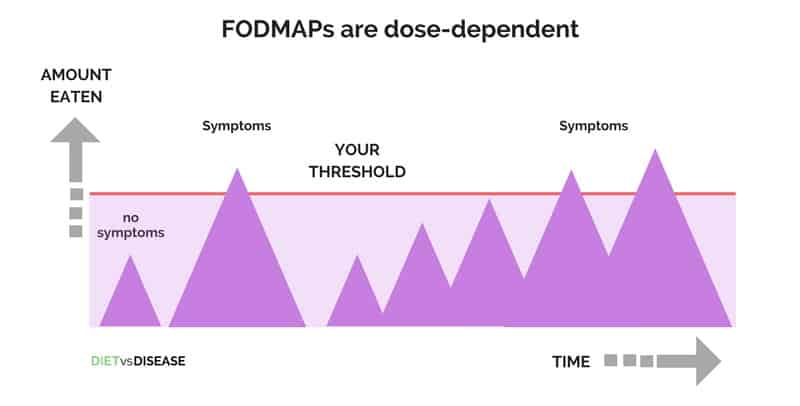 FODMAPs are dose dependant symptoms occur if exceed your threshold