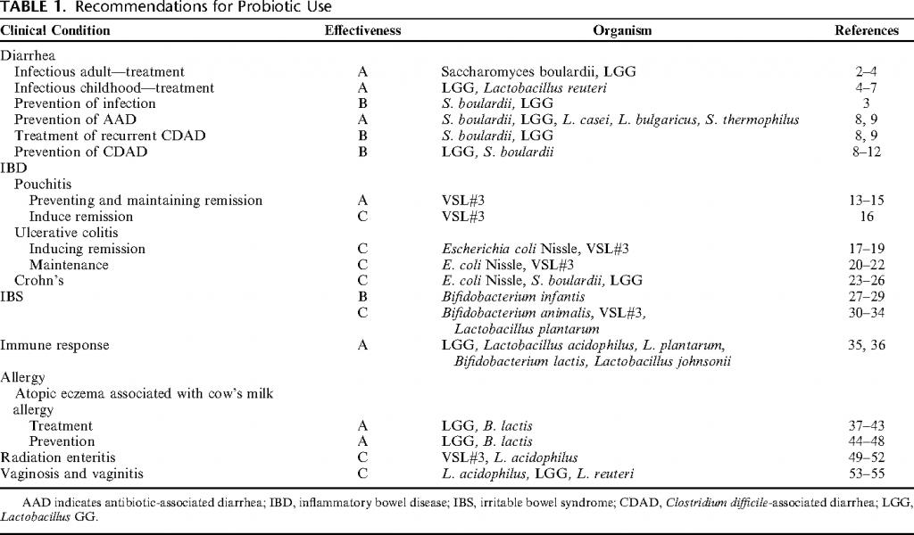 probiotic use for pseudomembranous colitis c diff colitis