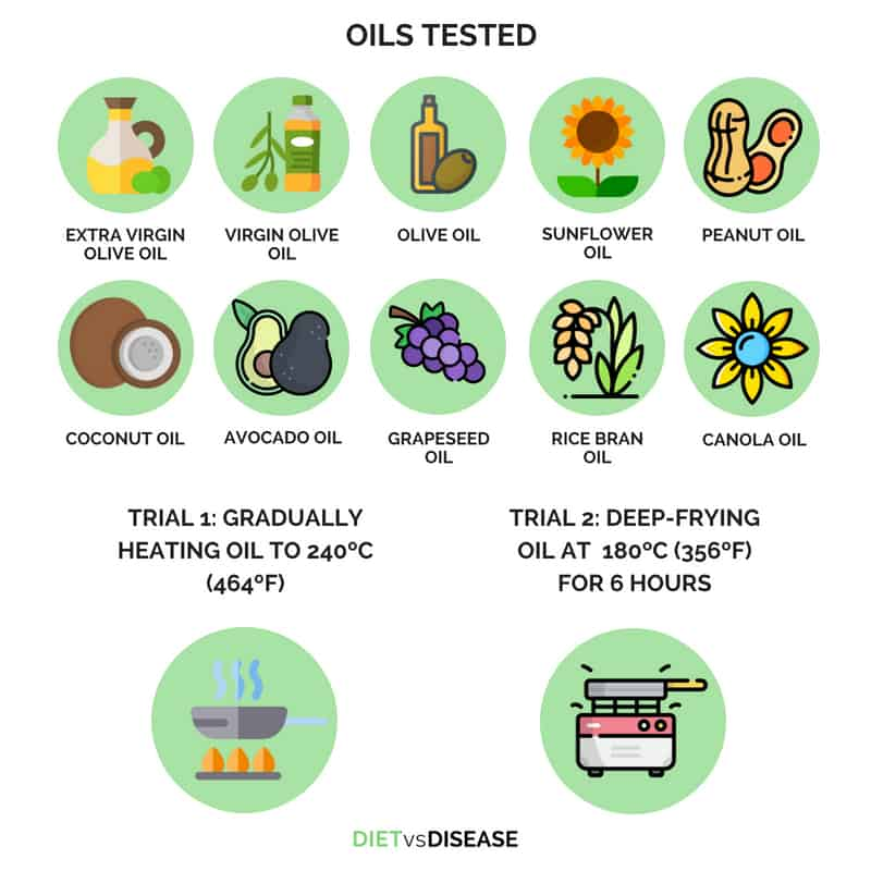 COOKING OILS TESTED IN THIS STUDY
