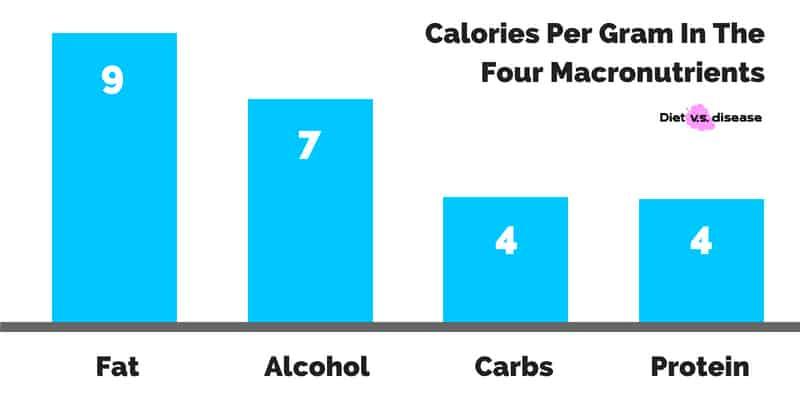 Calories per gram in the 4 macronutrients
