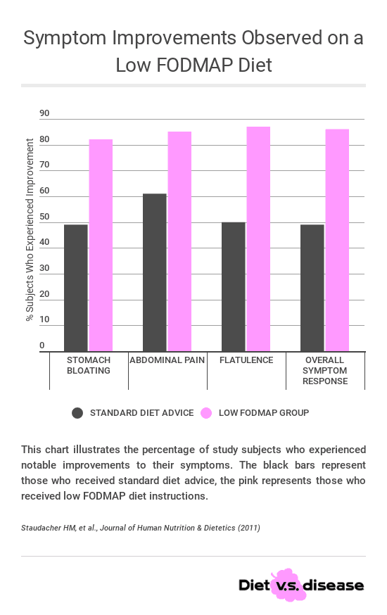 low-fodmap-diet-study-symptoms-improvements