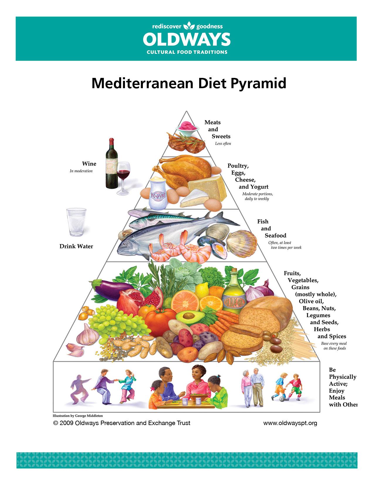 The Mediterranean Diet Pyramid 1